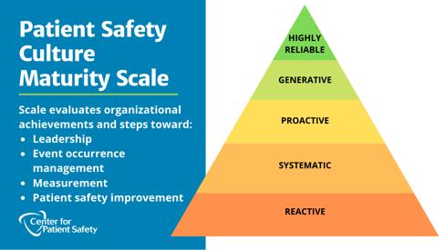 Culture-maturity scale